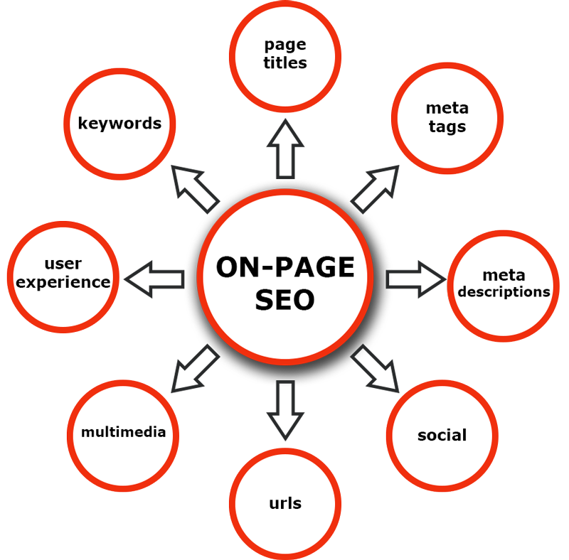 On-page SEO graphic