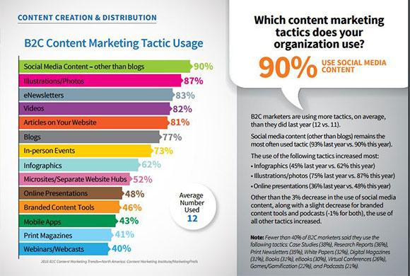 content-marketing-tactic