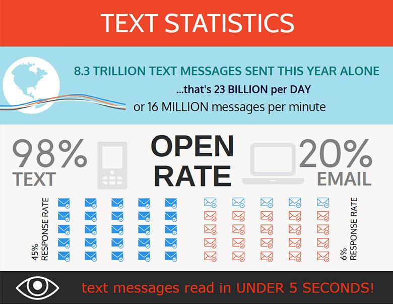 text-statistics