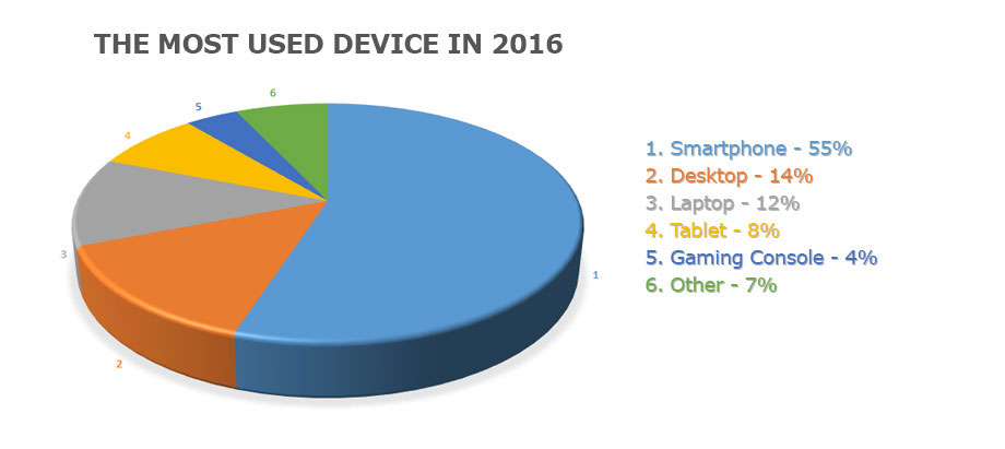used-devices-2016