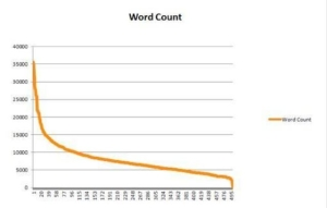 Neil Patel word count graph